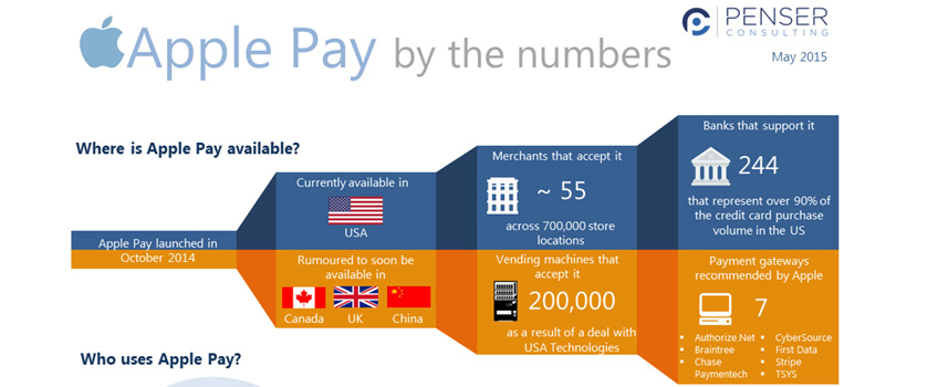 apple-pay-by-the-numbers
