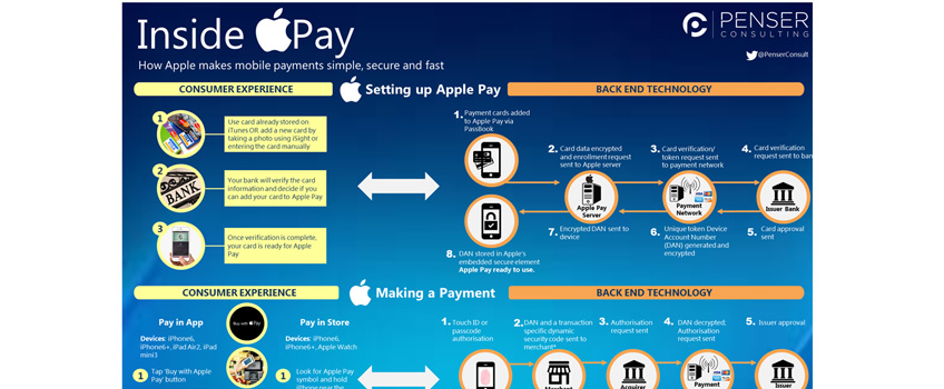 inside-apple-pay;-how-apple-pay-works