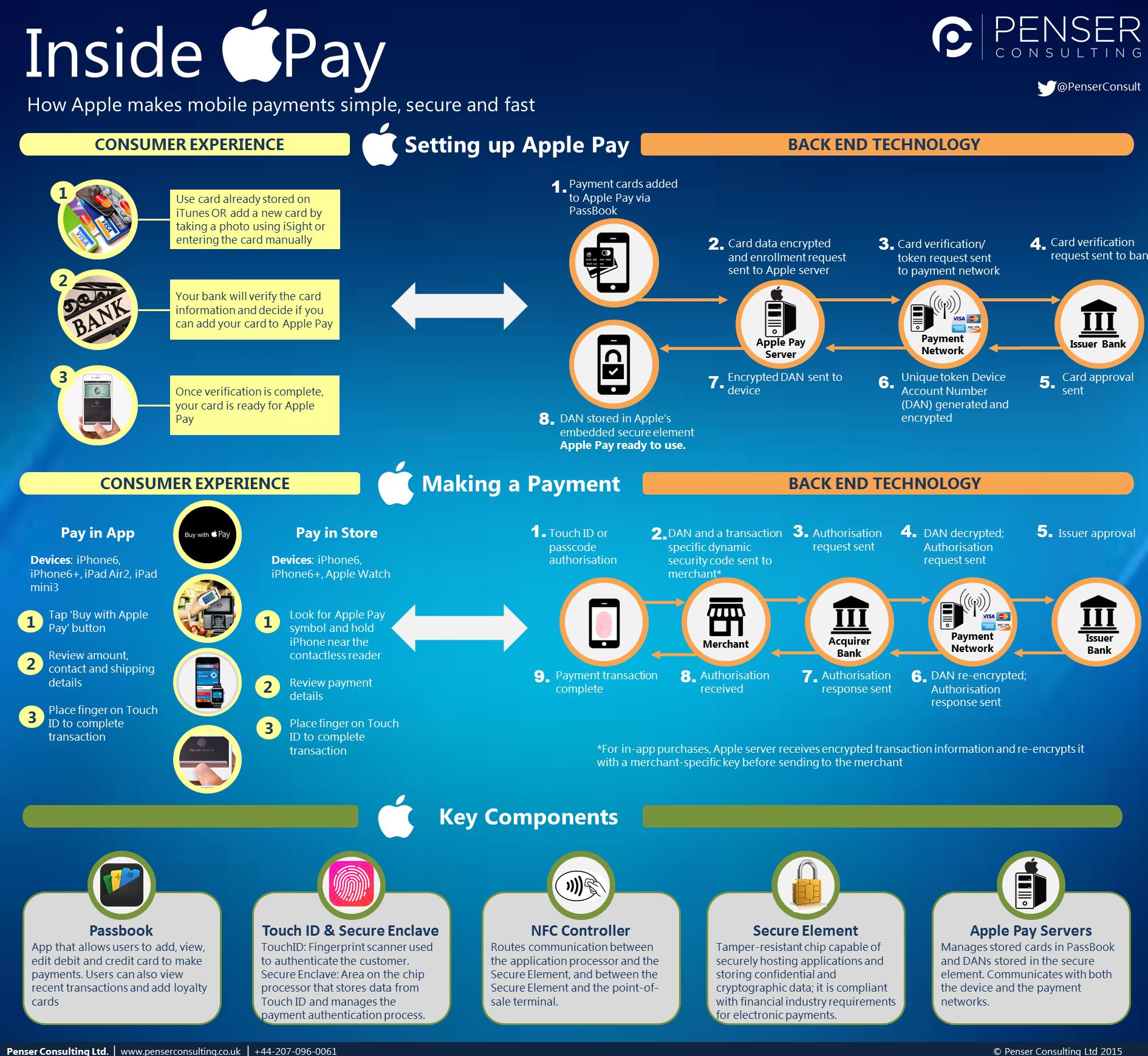 inside apple pay how apple pay works penser