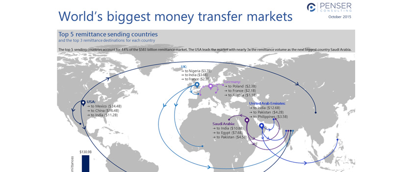world's-biggest-money-transfer-markets