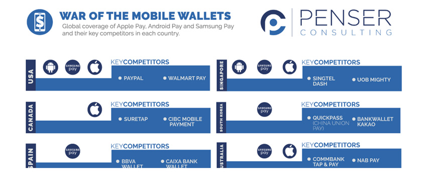 war-of-the-mobile-wallets-–-june-2016
