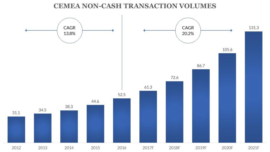CEMEA Non-cash transaction volumes