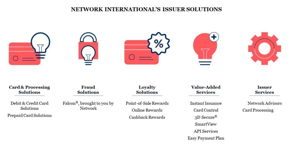 Network International Issuer Solutions