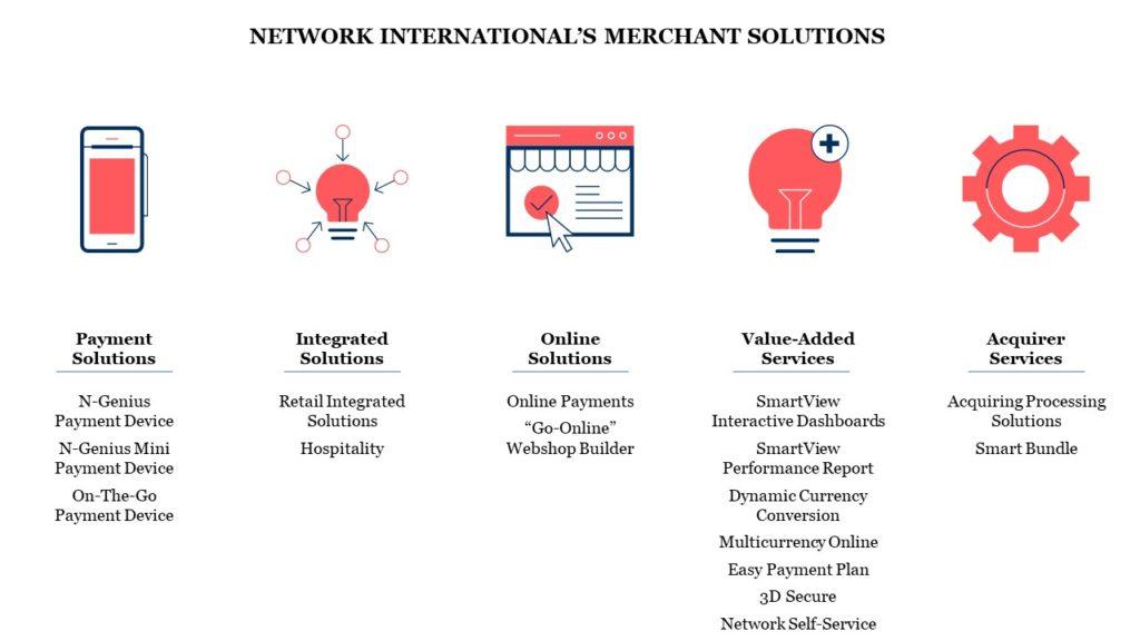Network International Merchant Solutions