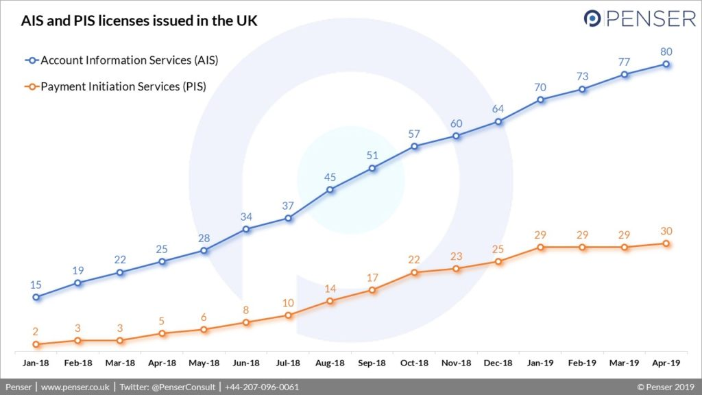 A comparison between AIS and PIS licenses issued in the UK as of April 2019