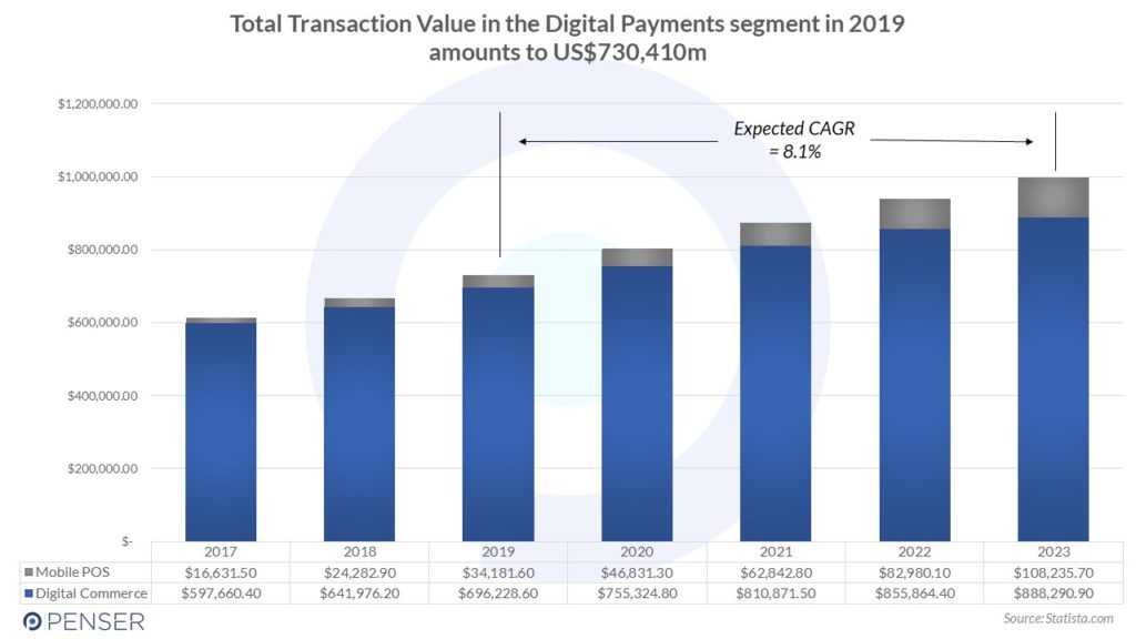 Total Transaction Value in the Digital Payments segment in 2019 in Europe