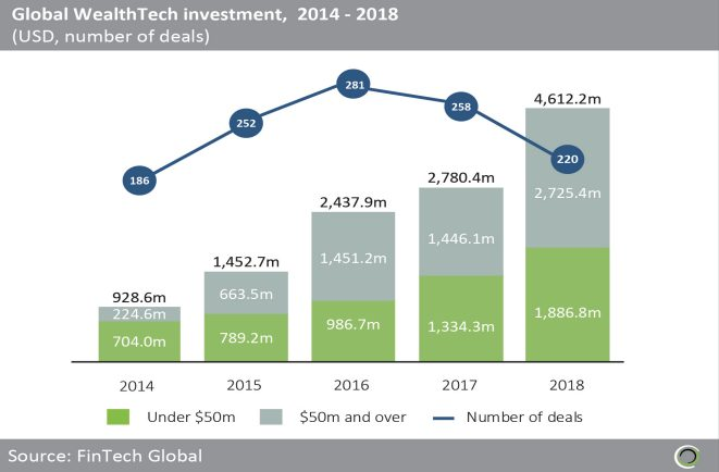 Global WealthTech investment 2014-2018
