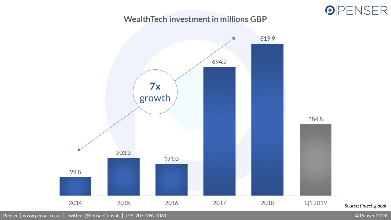 WealthTech investments in the UK has increased by a factor of 7