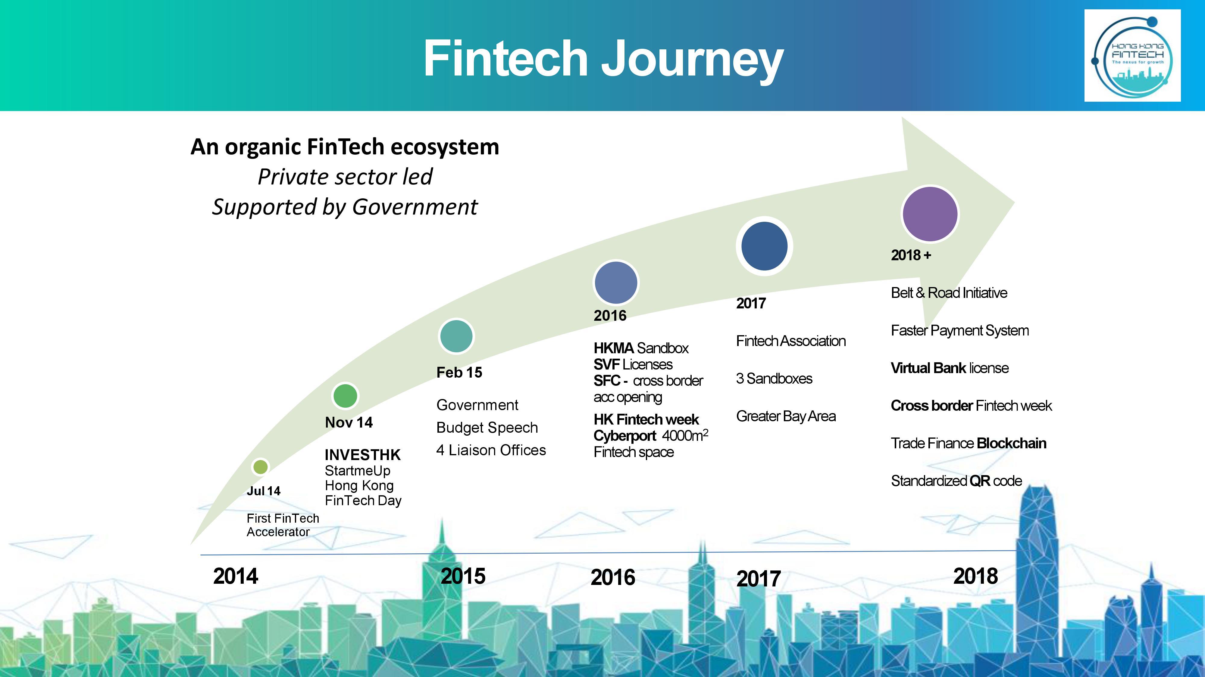 Fintech in Hong Kong Penser