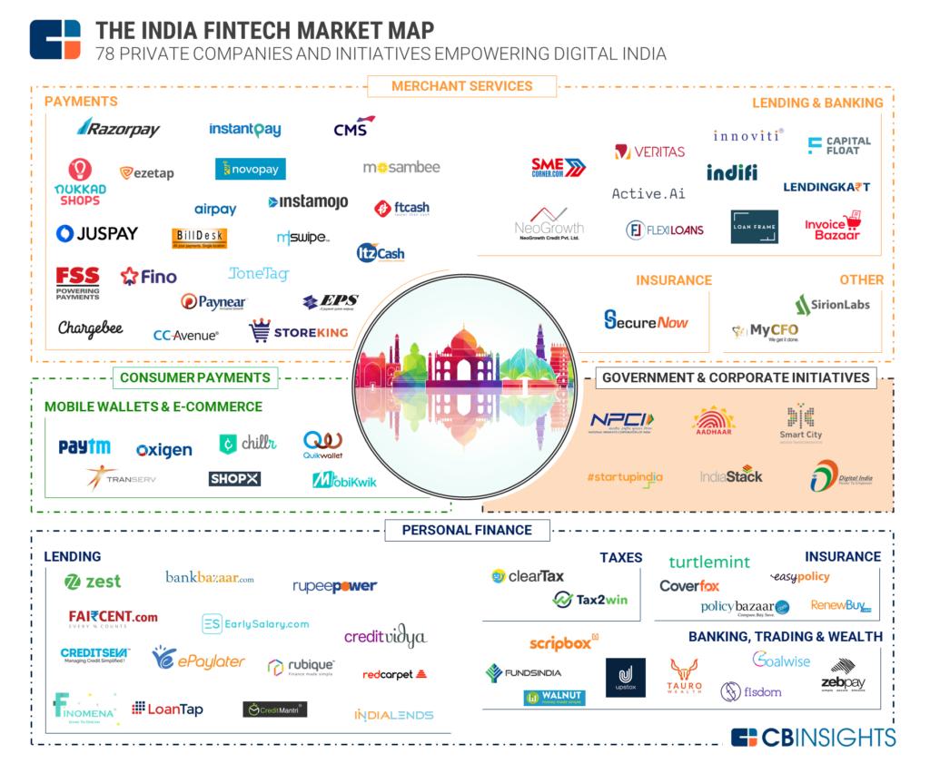 Penser Fintech in India