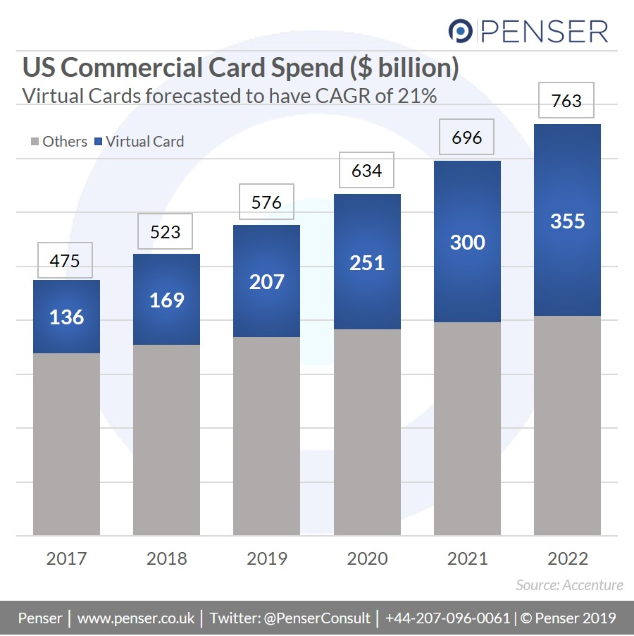 Virtual Cards were forecasted to have a CAGR of 21% from 2017-2022