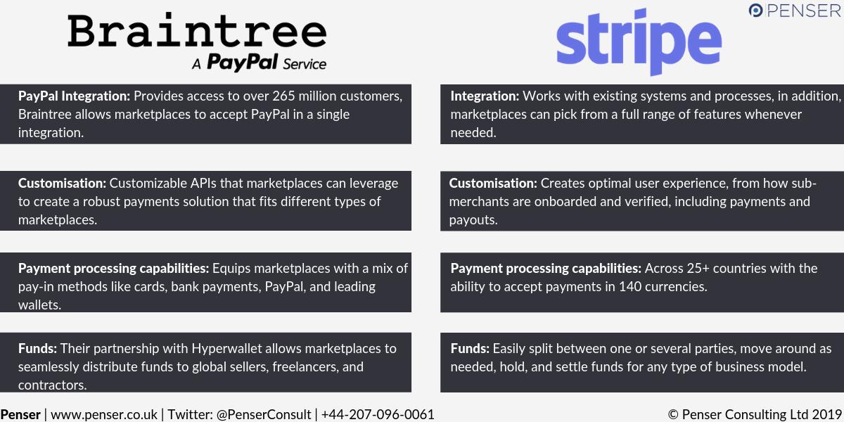 penser online marketplaces payments processors