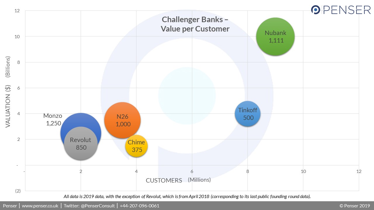 Penser compares the average value per customer for digital banks