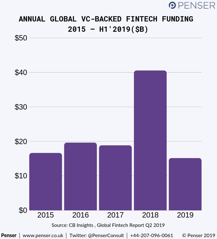 Fintech 2019 Trends Penser