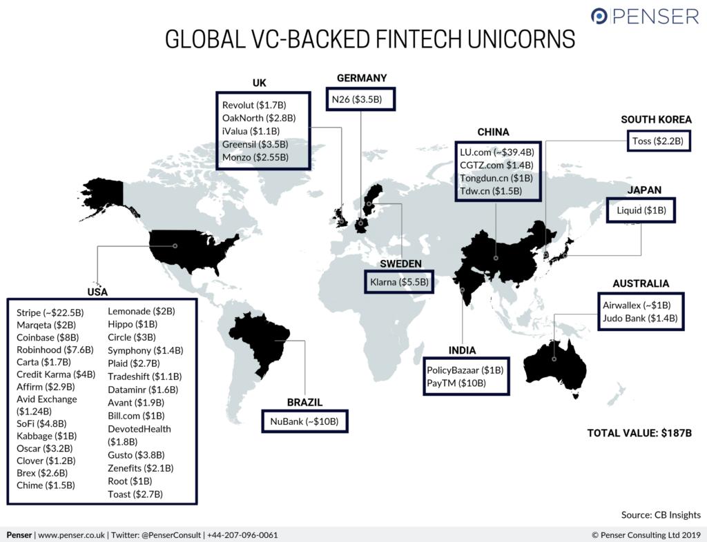 Fintech Unicorns 2019_Penser