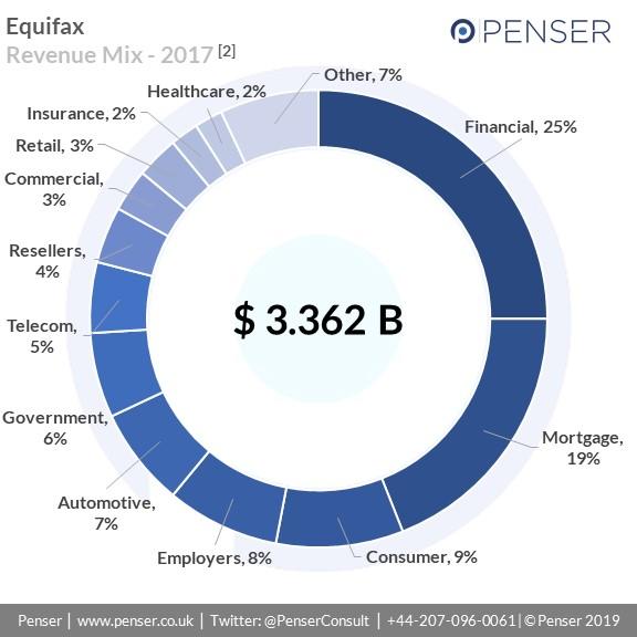 Equifax -Revenue Summary, 2017