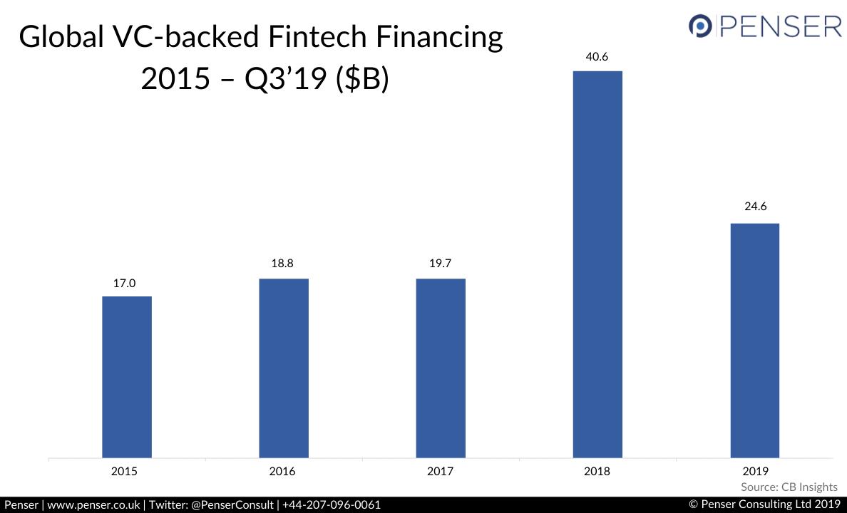 Fintech Funding 2015-2019