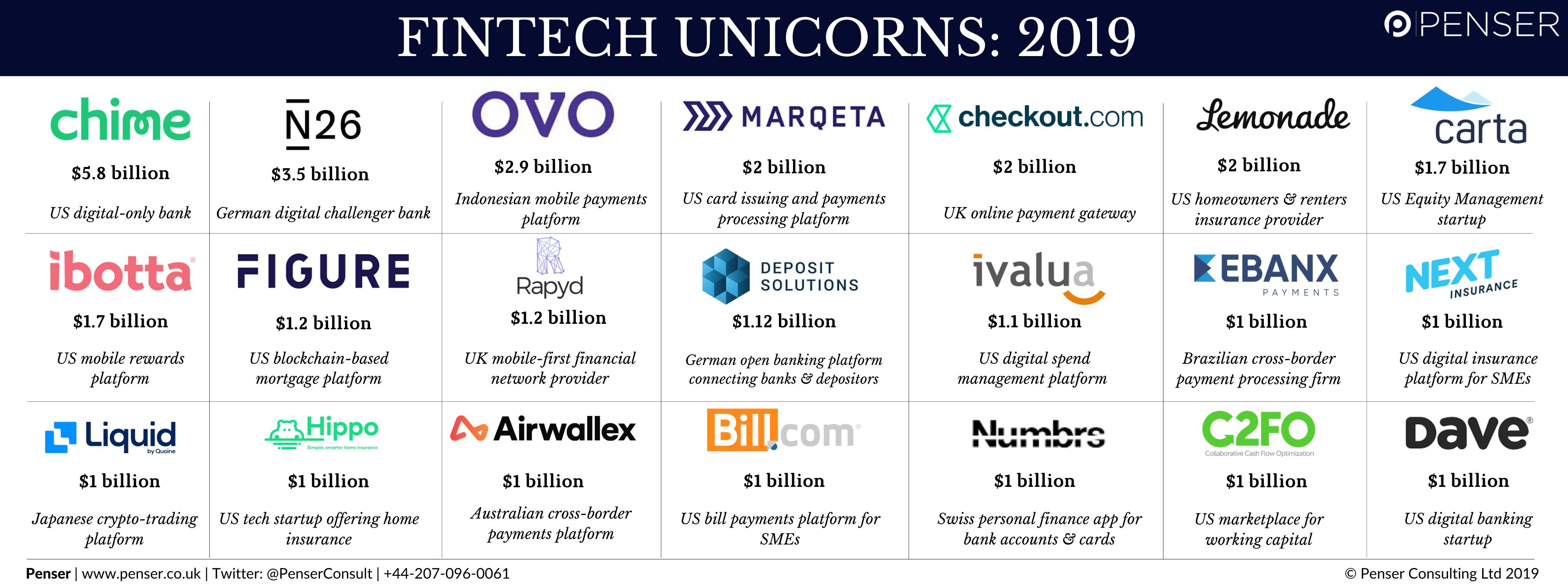 Penser Fintech Unicorns 2019