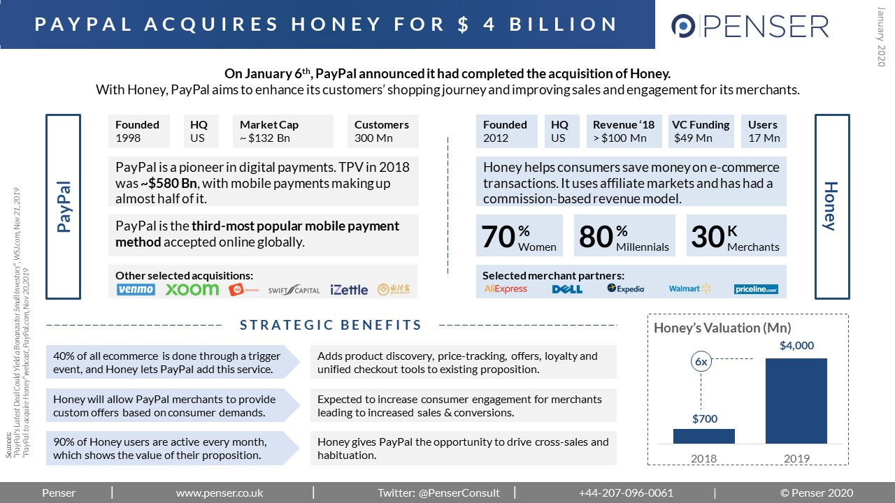 PayPal acquires Honey for USD 4 billion