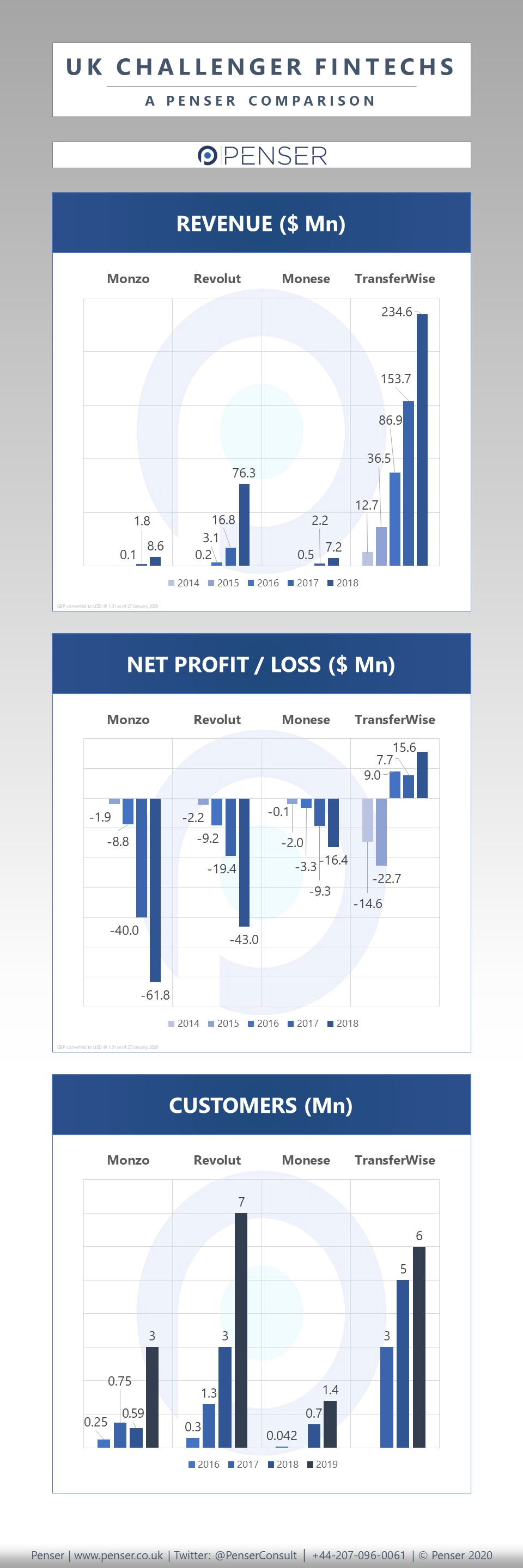 Penser takes a look at UK Challenger fintechs' Revenues, Net Profit/Loss and Customers