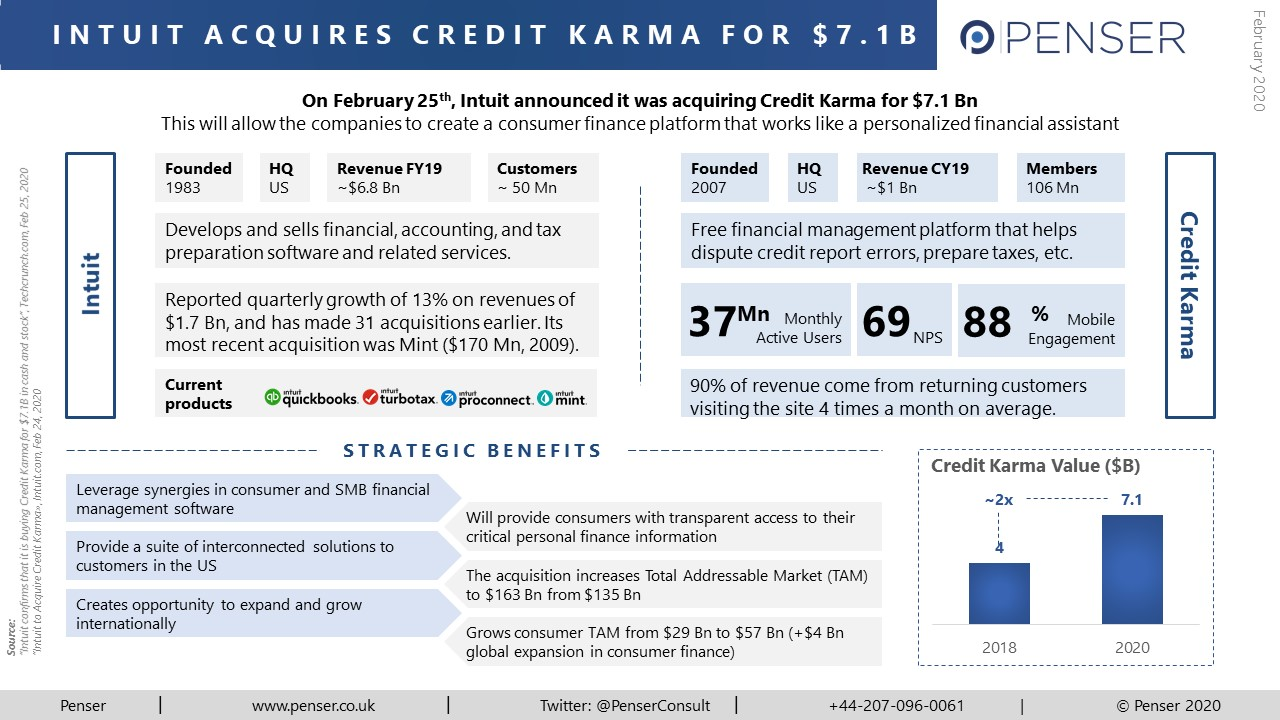 Penser takes a look at Intuit's recent acquisition of Credit Karma