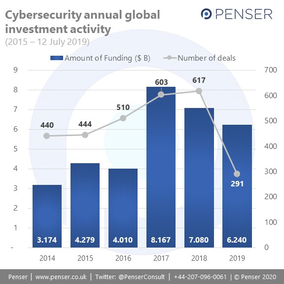 Cybersecurity startup investment activity is increasing