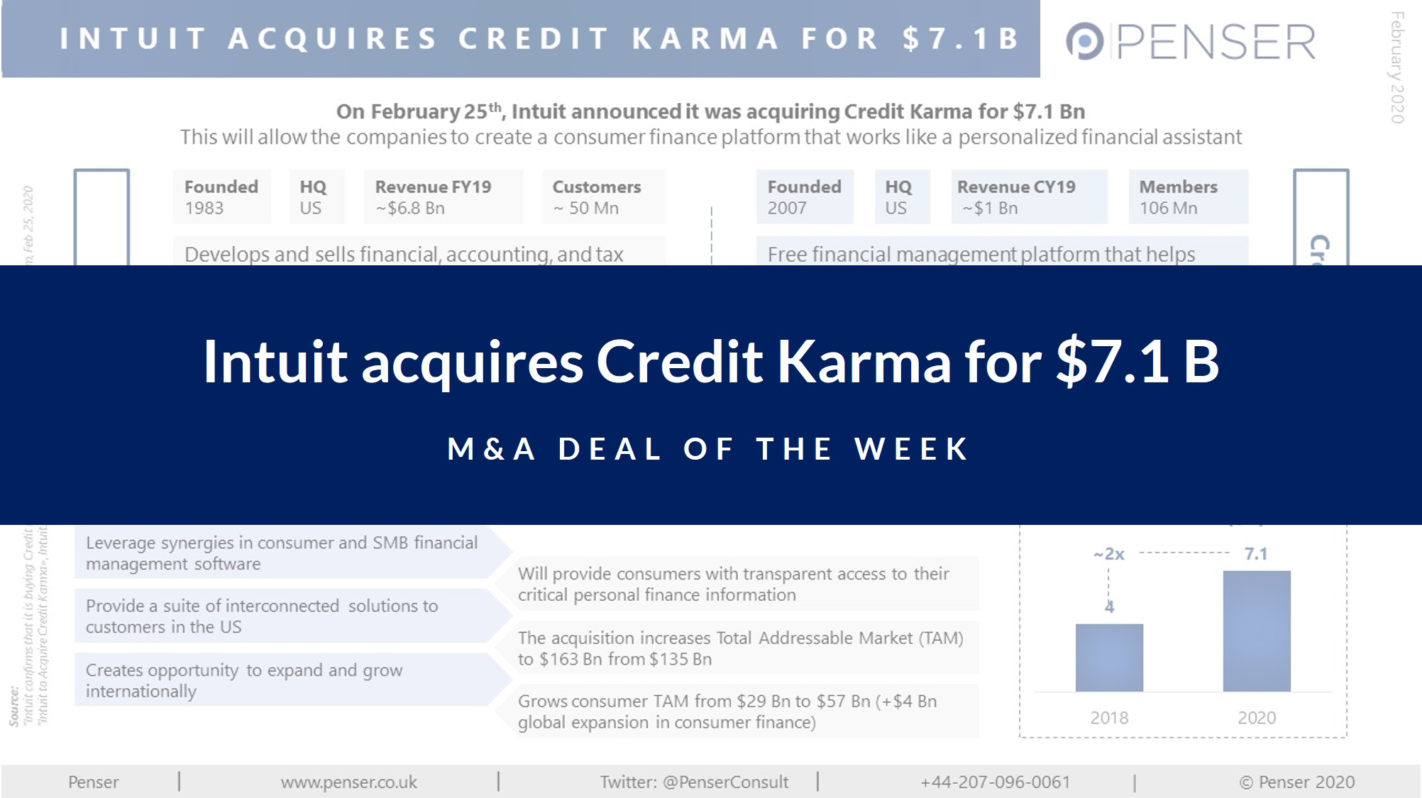 m&a-deal-of-the-week:-intuit-acquires-credit-karma