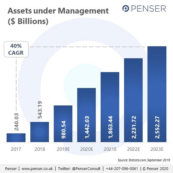 Assets under management of roboadvisors