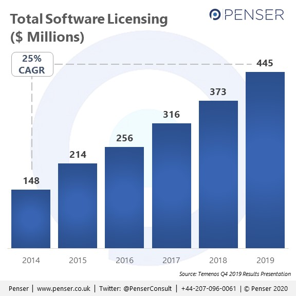Temenos - Total Software Licensing - 2019