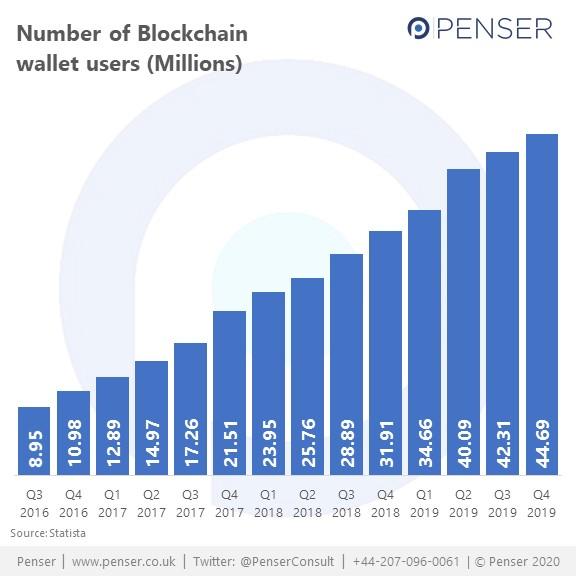 Blockchain Wallet users