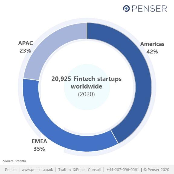 Fintech startups worldwide