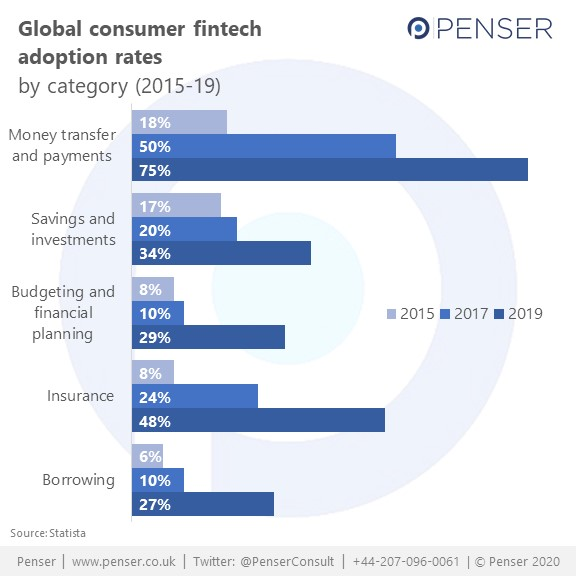 Global consumer fintech adoption rates