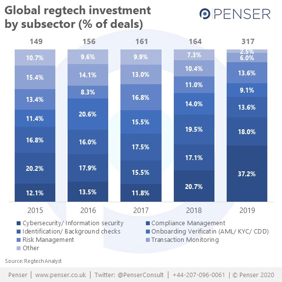 Global regtech investment by subsector
