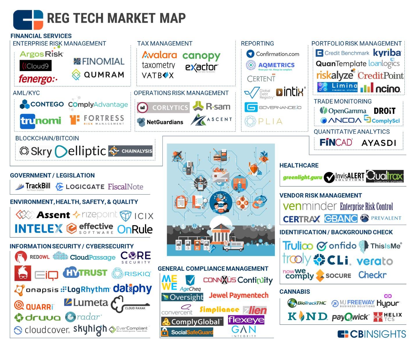 Regtech Market Map 2017