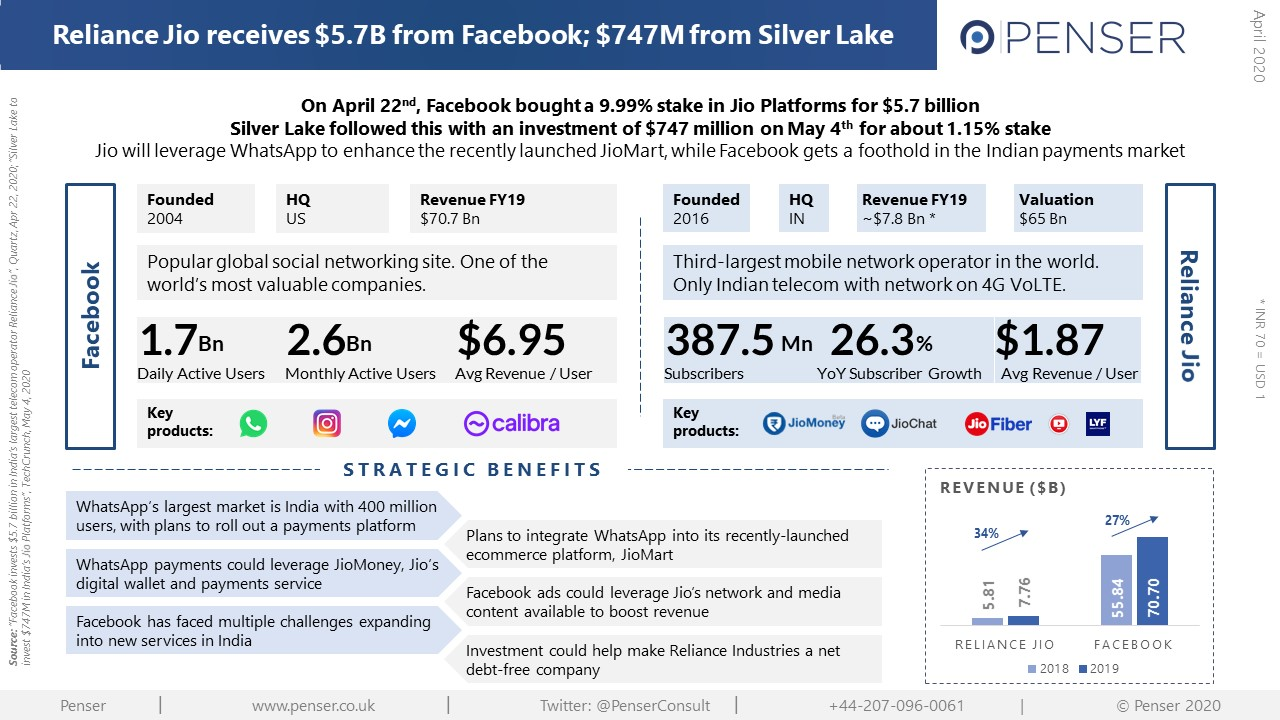 Penser looks at the recent investments in Jio by Facebook and Silver Lake