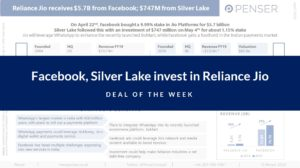 facebook,-silver-lake-invest-in-reliance-jio