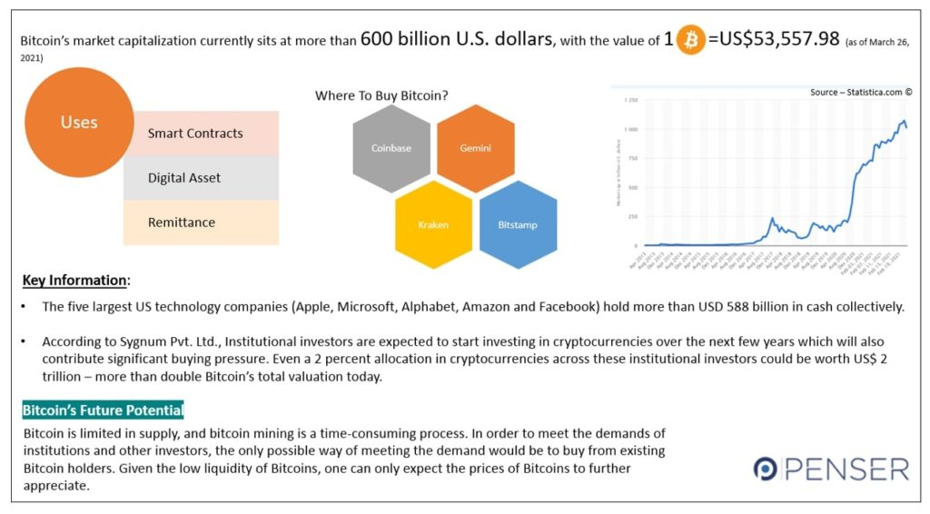 All You Need To Know About Bitcoin Snapshot