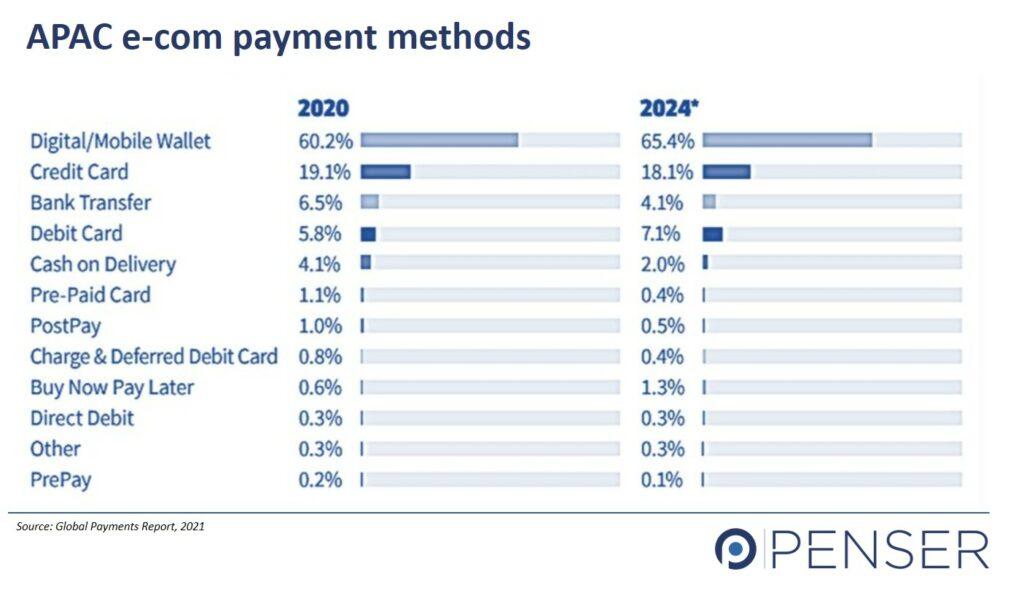 Digital Payments APAC