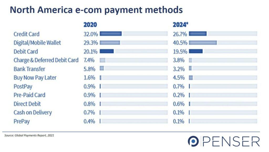 North America Digital Payments