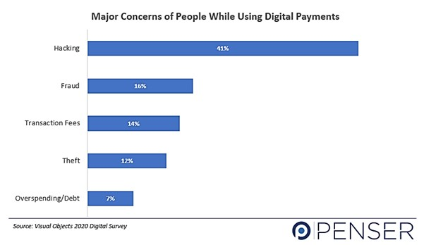 Problems with Digital Payments Survey