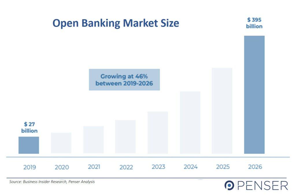 Open Banking Market Size