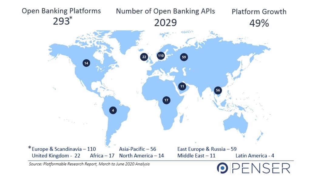 Open Banking Platforms