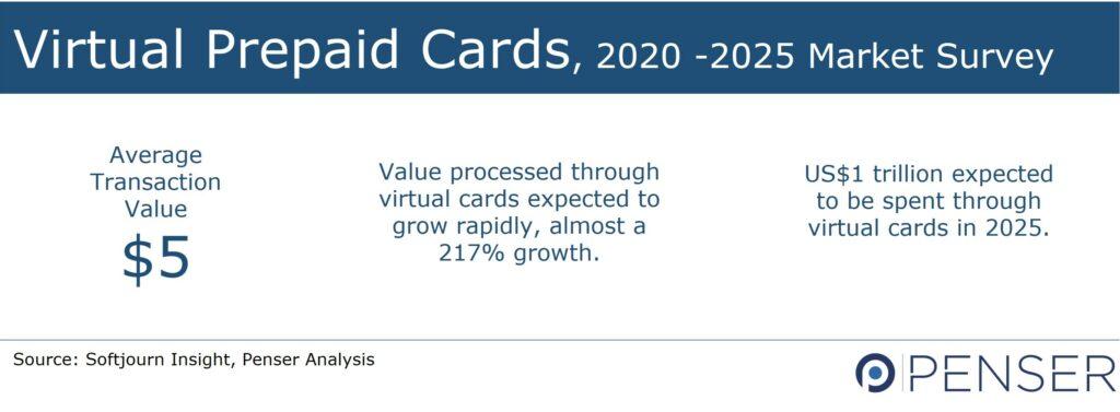 Market Survey Prepaid Cards 2025