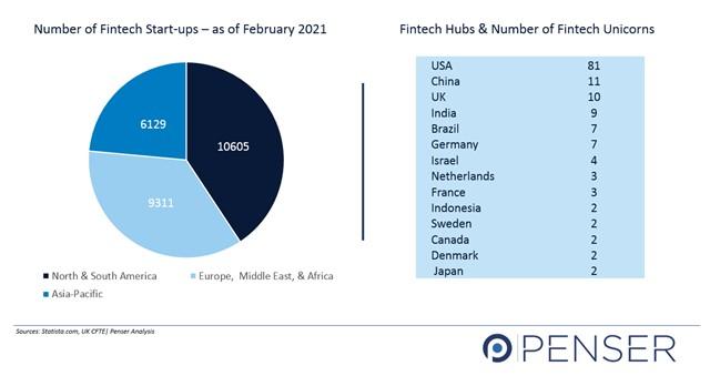 Fintech Start-Ups and Unicorns 2021