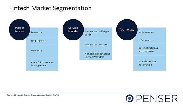 Fintech Market Segmentation,