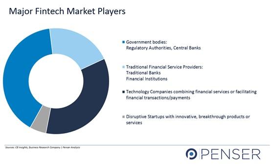 Fintech Market Players, Banks, Technology companies, fianncial companies, fintech