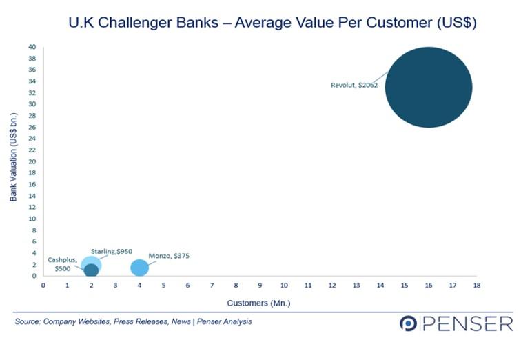 UK Challenger Banks Average Value Per Customer
