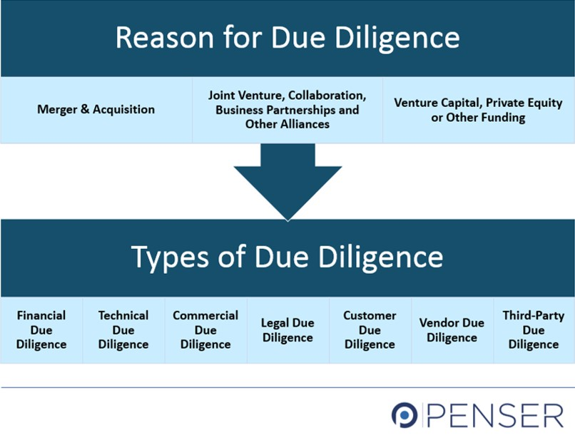 Due Diligence Reason and Types