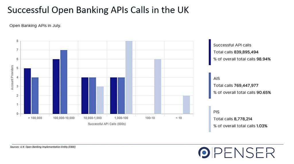 UK Open Banking APIs Successful Calls