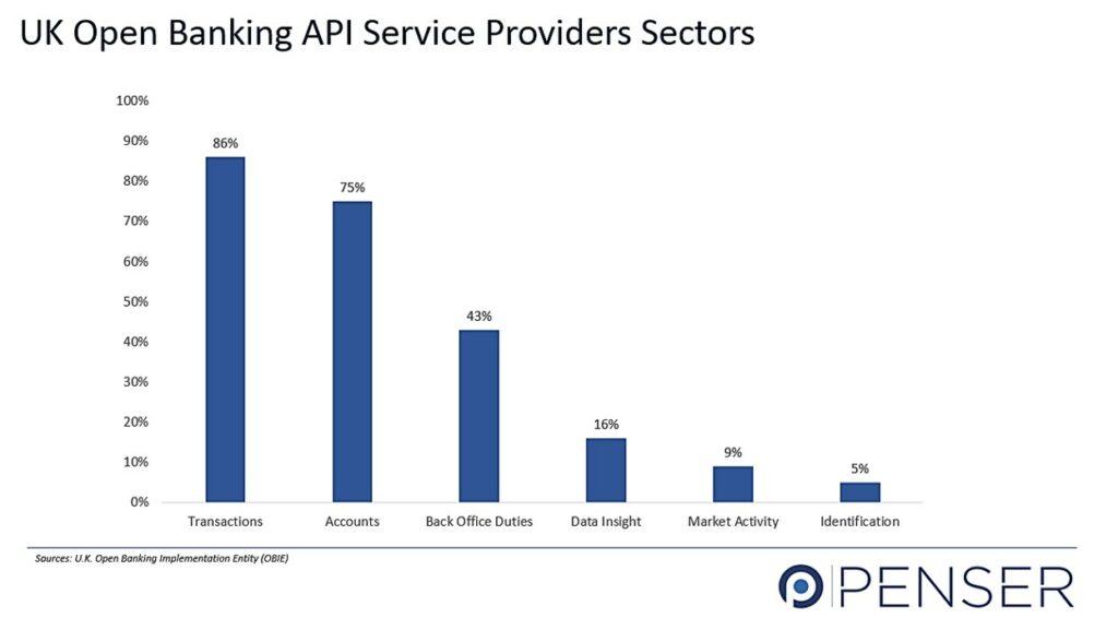UK Open Banking APIs Sectors
